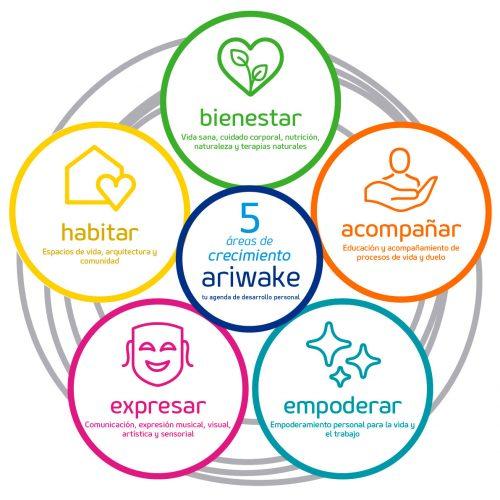 ariwake cinco areas desarrollo personal crecimiento